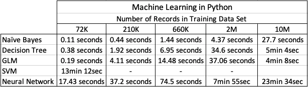 Machine Learning Models in Python – How long does it take « Oralytics